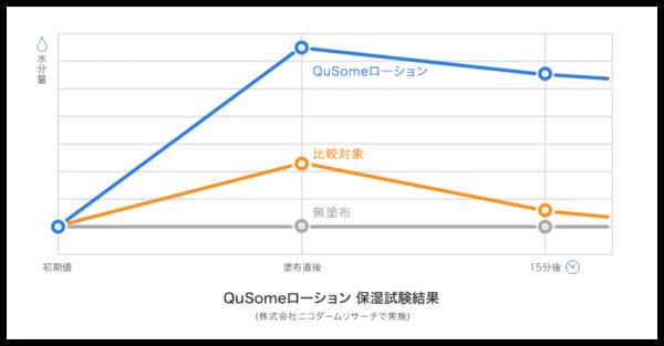 QuSomeローションの保湿効果の持続性